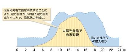 自家消費による電気代削減のイメージ(出典:横浜環境デザインHP)