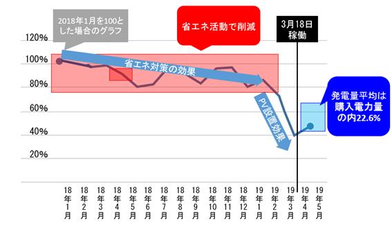 三本珈琲(鎌倉総合工場)による電力購入量の推移
