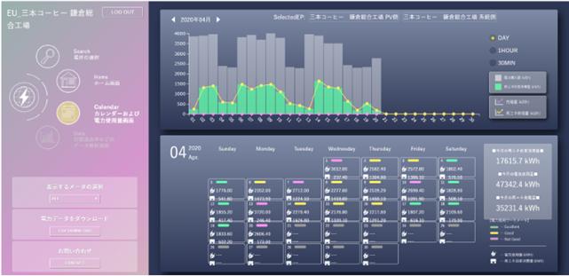 発電状況などを示した見える化ツール(PC画面)