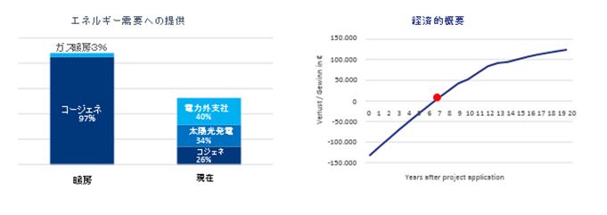 マンション3棟のエネルギーマネジメント結果グラフ