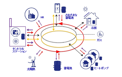 仮想(バージャル)発電所エネルギーの需要と供給イメージ