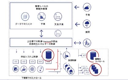 需要と供給制御のコントールイメージ図