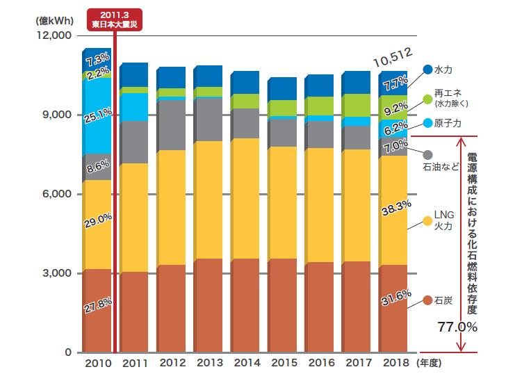 出典:資源エネルギー庁「総合エネルギー統計」