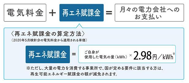 (出典:経済産業省 資源エネルギー庁)
