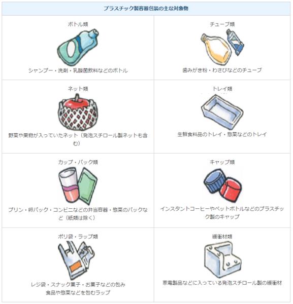 (出典:横浜市HP「プラスチック容器包装」ページより抜粋)