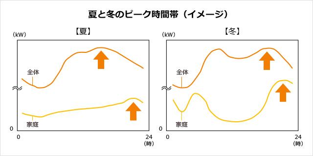 (出典:経済産業省 資源エネルギー庁HP「省エネって何?」より)