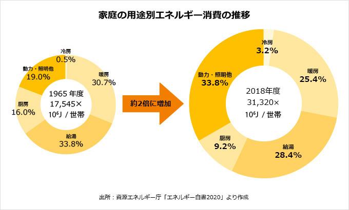 家庭のエネルギー消費