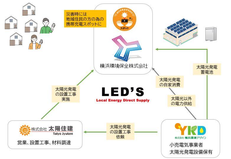LEDsスキーム図