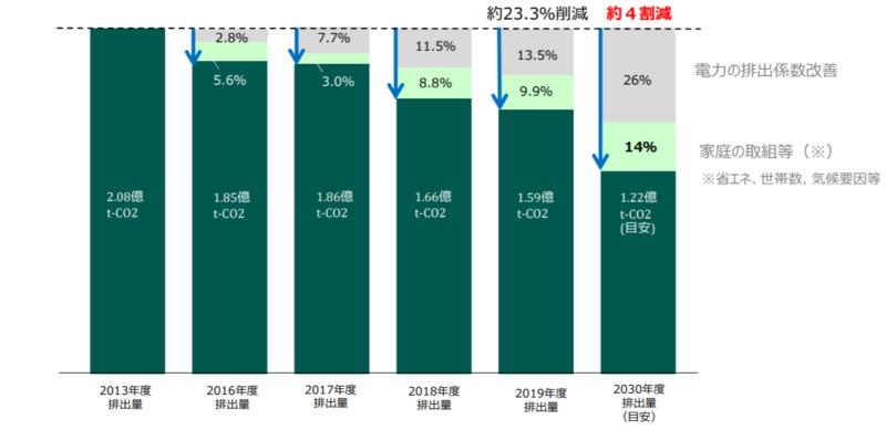経済産業省_家庭部門のCO2排出量表