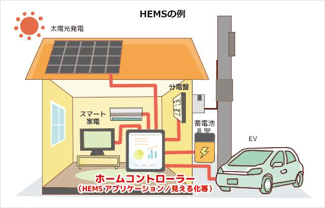 HEMS_イメージ図