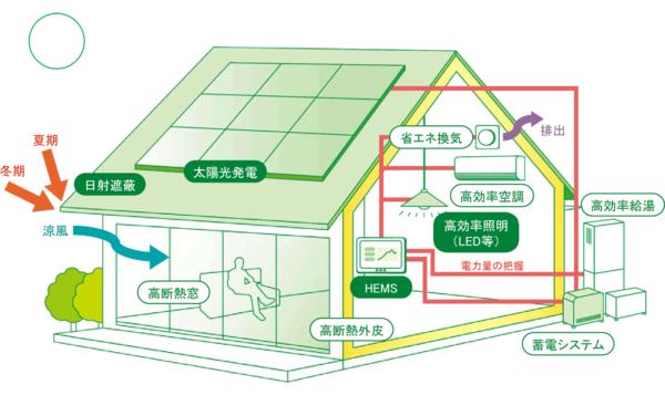 ZEH_イメージ図