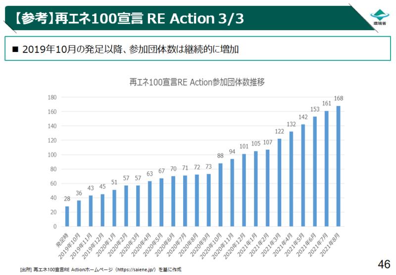 RE Action_参加団体推移